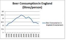 England beer consumption on the decline