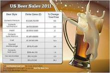 Beer consumption falls in 2011
